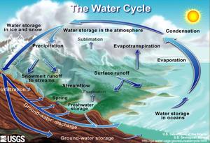 Siklus Air, gambar diunduh dari wikipedia.com